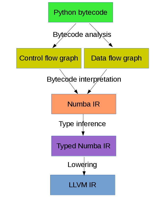 Accelerating Python code with Numba and LLVM — What's New in